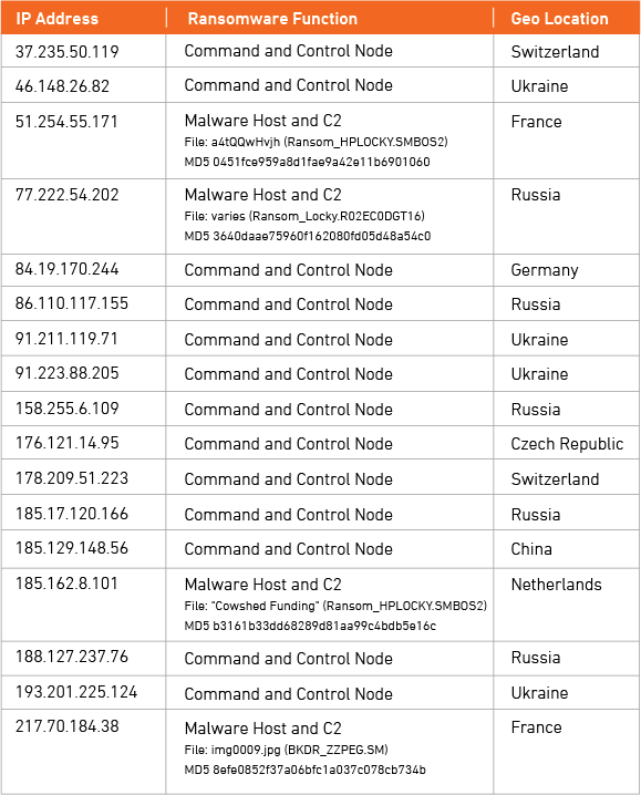 Malicious IP List