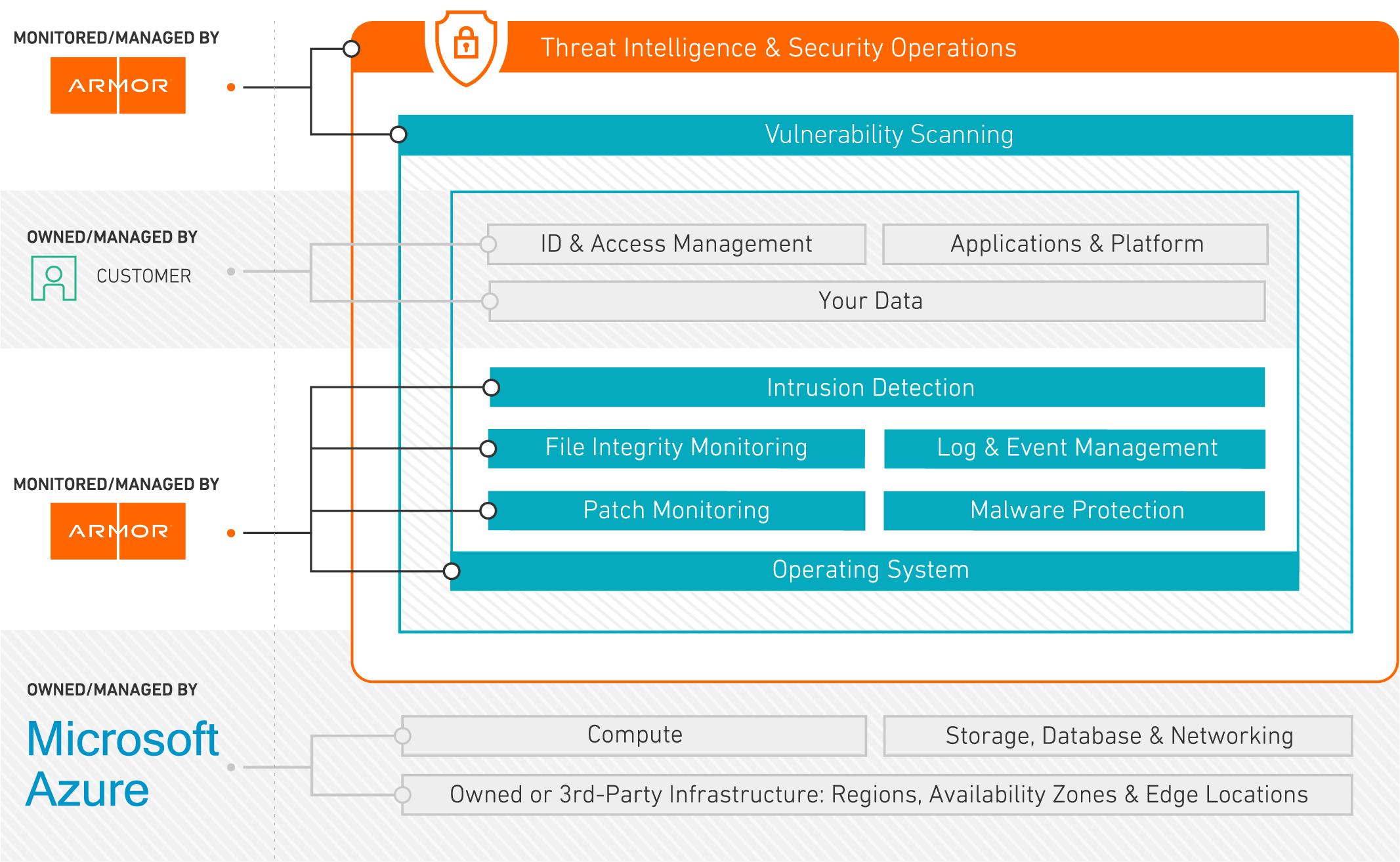 Azure Shared Responsibility Chart