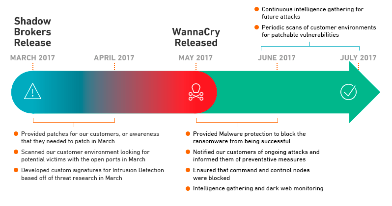 Wannacry Ransomware Response Kit For Cloud Security Armor