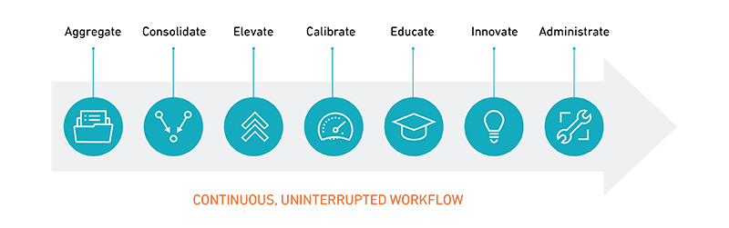Image outlining Continuous Compliance Workflow steps
