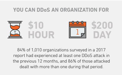 Cybercrime-as-a-Service: Selling DDoS on the Dark Web - Armor
