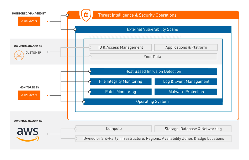 Managed AWS Security Services - Armor