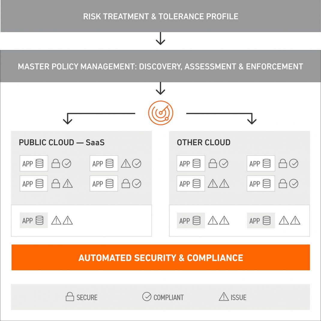 Automated Security and Compliance Diagram